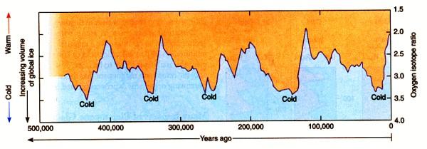 Global ice chart